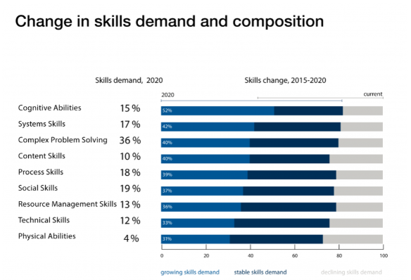 Change in skills demand and composition wef
