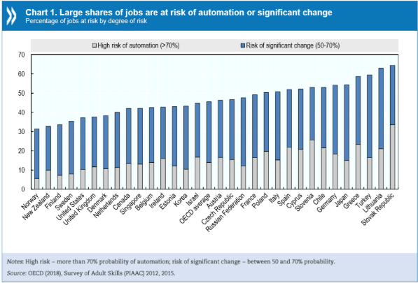 jobs at risk of automation oecd 2018