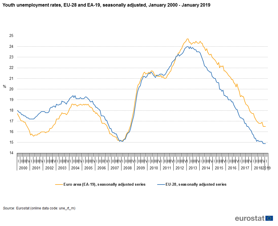 Youth_unemployment_rates,_EU-28_and_EA-19,_seasonally_adjusted,_January_2000_-January_2019_