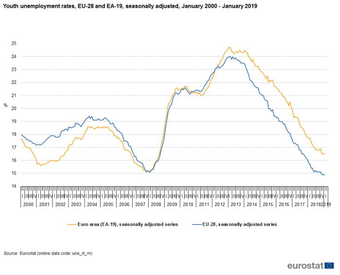 Youth_unemployment_rates,_EU-28_and_EA-19,_seasonally_adjusted,_January_2000_-January_2019_